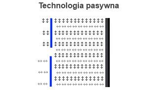 Technologia pasywna
