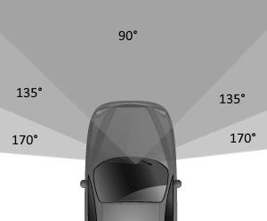 Kąty widzenia kamery samochodowej