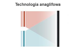 Technologia anaglifowa