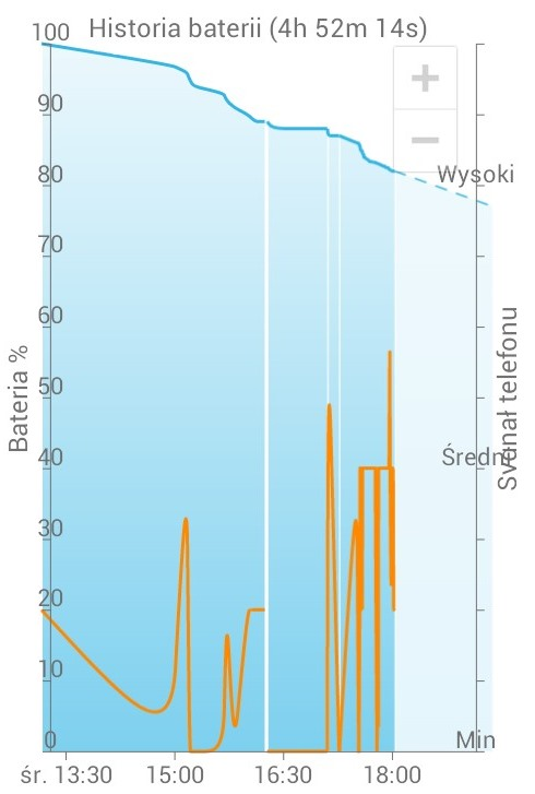 Wykres zużycia baterii w zależności od poziomu sygnału w programie GSam Battery Monitor