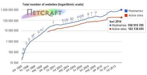 Ilość stron internetowych na świecie
