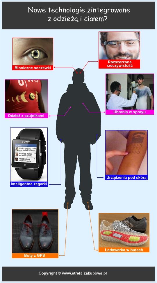 Infografika – technologie wbudowane w ubrania i ciało