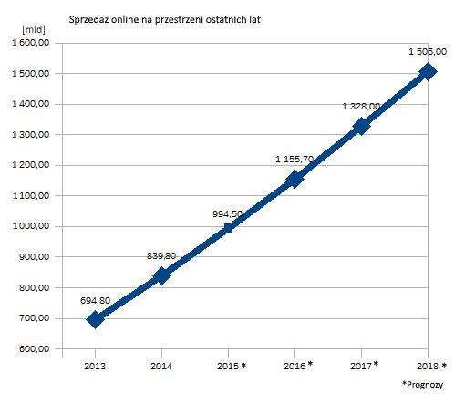Globalny wzrost rynku e-commerce - wykres
