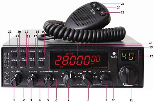 Panel przedni CB radia na przykładzie K-PO DX-5000