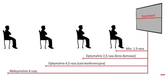 Zależność między szerokością ekranu projekcyjnego, a odległością