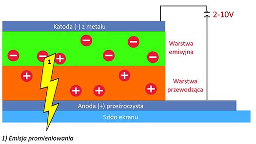 Działanie diody OLED