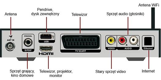 Wtyczki tunera DVB-T